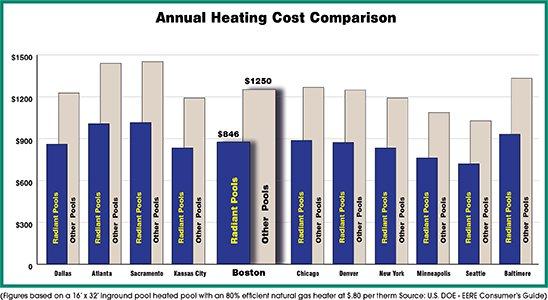 Annual Heating Cost Comparison